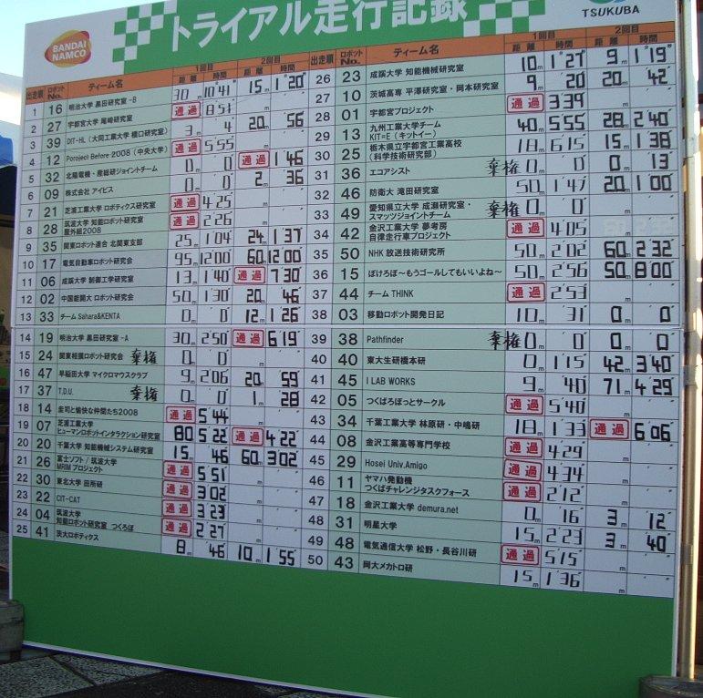 つくばチャレンジ2008 トライアル結果