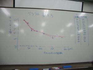 グラフの書き方の説明