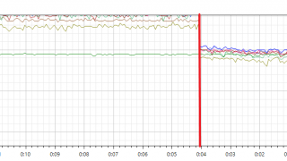 Folding@home:CPUの温度を下げる方法